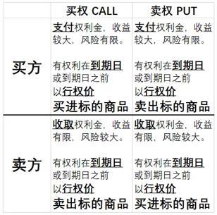 期货 期权区别(看涨期权与看跌期权)  股票配资平台  第1张