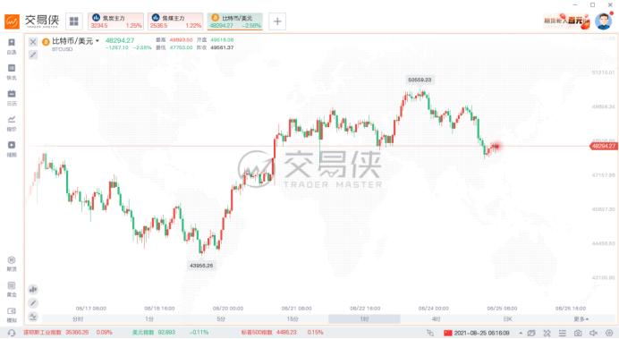 [中国平安10年后股价]比特币价格反弹之际  外汇平台开户  第2张