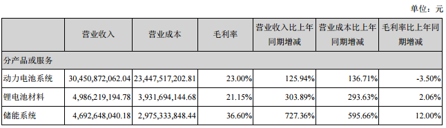 [股票科创板]宁德时代公布了上半年业绩报告  场外个股期权  第2张