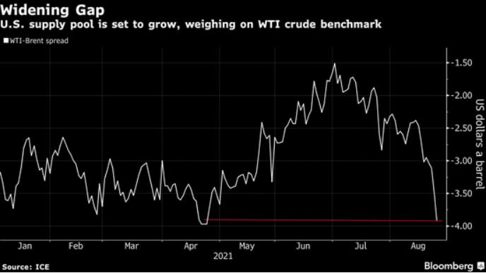 [买涨停板股票技巧]WTI价格受到拖累  外汇平台开户  第2张
