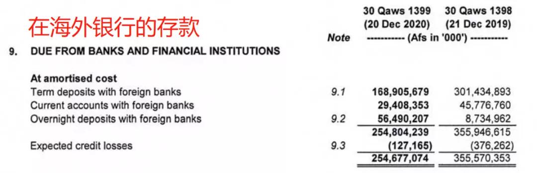 [贵州茅台股价05到16年]阿富汗央行资产负债表一瞥  场外个股期权  第3张