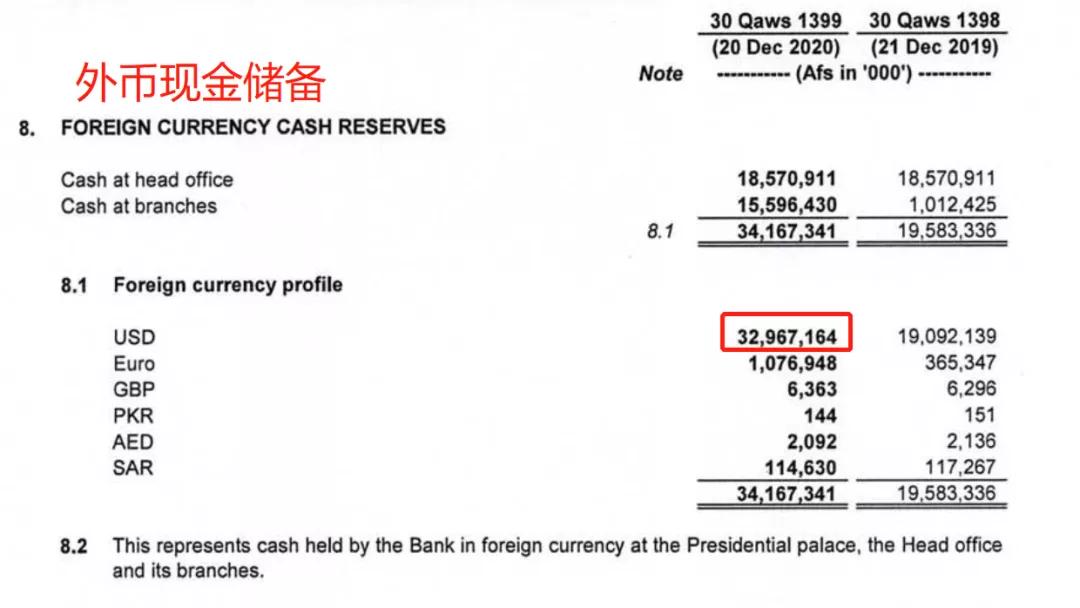 [贵州茅台股价05到16年]阿富汗央行资产负债表一瞥  场外个股期权  第2张