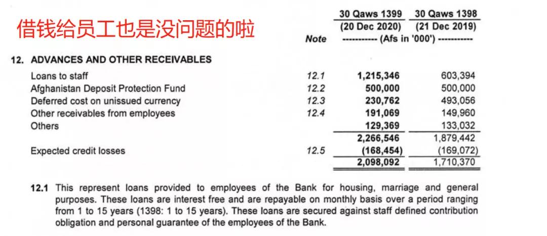 [贵州茅台股价05到16年]阿富汗央行资产负债表一瞥  场外个股期权  第5张