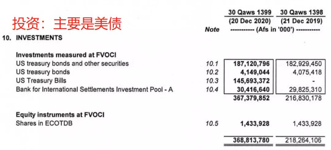 [贵州茅台股价05到16年]阿富汗央行资产负债表一瞥  场外个股期权  第4张