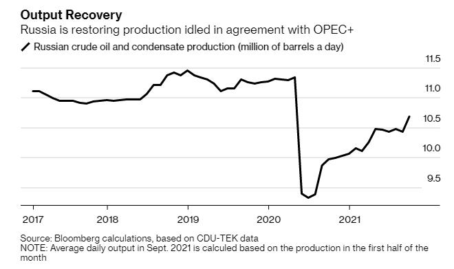 [期货配资]俄罗斯原油产量反弹  国际外盘期货  第2张