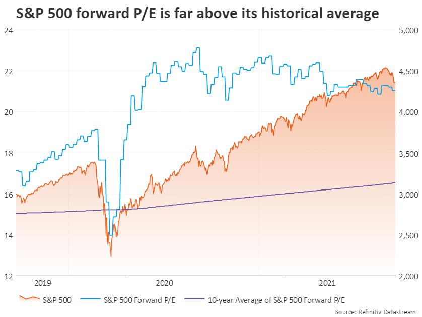 [平安好医生股票]华尔街没有陷入泡沫?