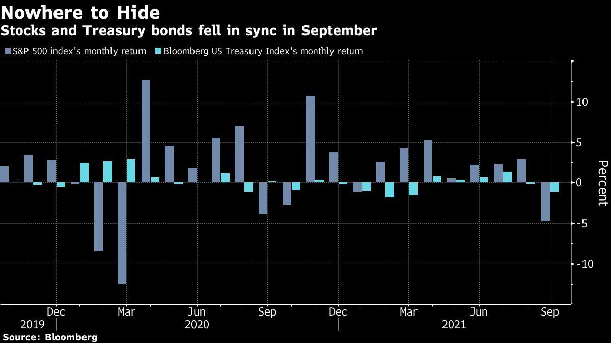 [股票实时价格]摩根大通料股债齐跌风险升温